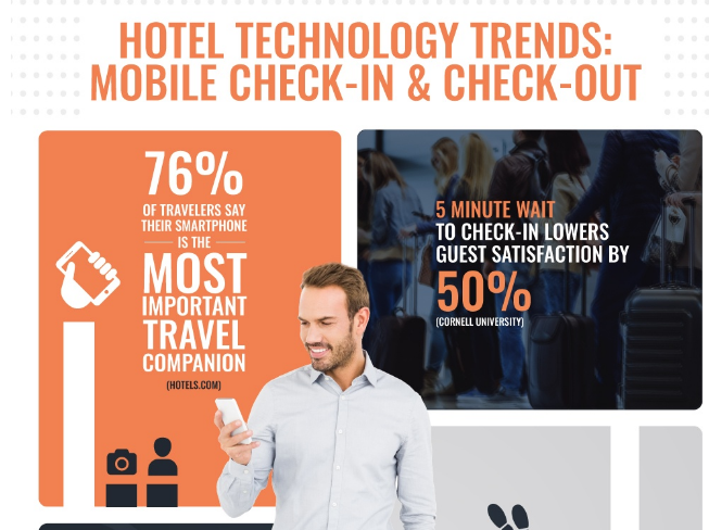 Hotel Technology Trends: Mobile Check-In & Check-Out